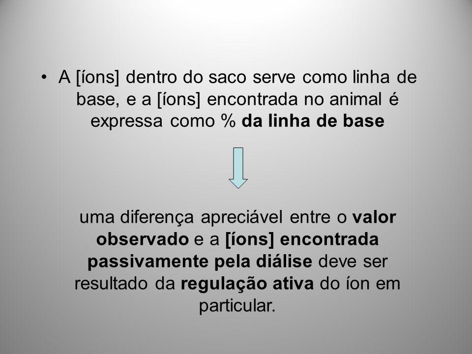 A [íons] dentro do saco serve como linha de base, e a [íons] encontrada no animal é expressa como % da linha de base